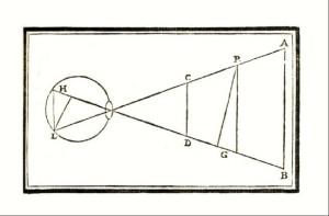 Il diagramma  del Discorso sulla visione con cui Castelli rende ragione della diversa grandezza percettiva delle immagini postume. L'immagine HL che rimane  sulla retina per un certo tempo dopo osservazione prolungata  dell'oggetto luminoso PG, apparirà più grande dell'oggetto se l'occhio fissa poi il muro lontano AB, più piccola se lo sguardo si posa invece sul muro vicino CD.